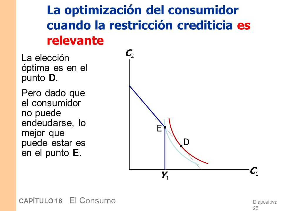 La optimización del consumidor cuando la restricción crediticia es relevante