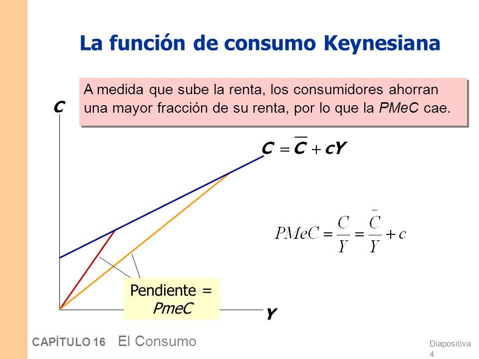 La función de consumo Keynesiana