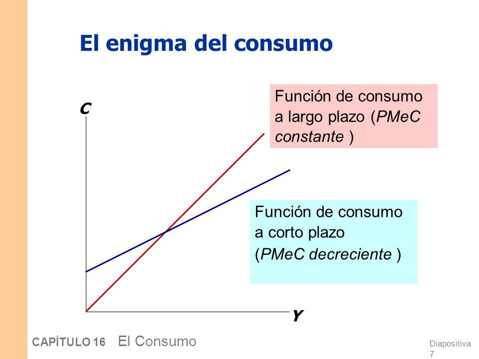 El enigma del consumo Función de consumo a largo plazo (PMeC constante ) C. Y. Función de consumo a corto plazo.