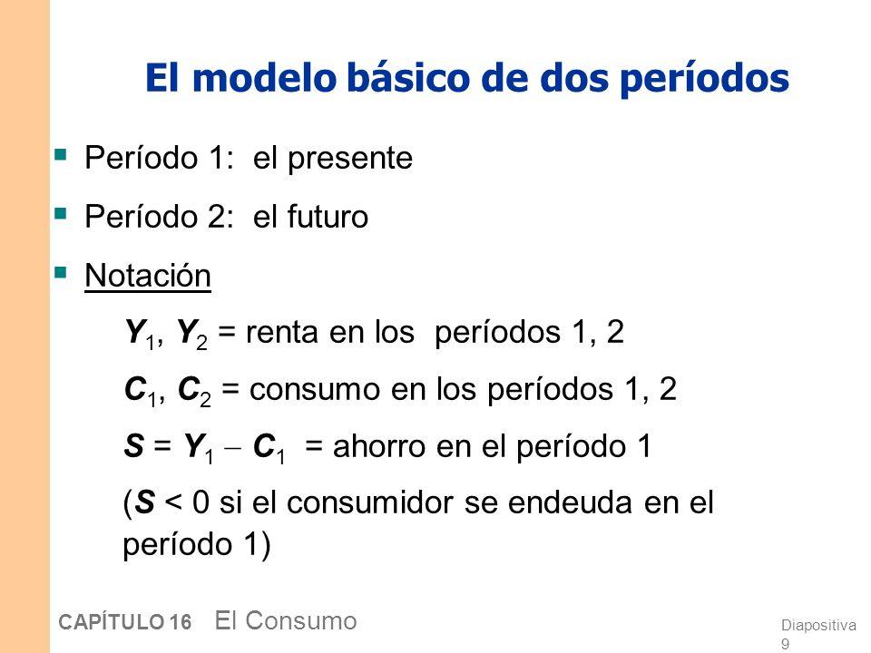 El modelo básico de dos períodos