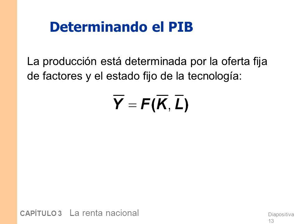 Determinando el PIB La producción está determinada por la oferta fija de factores y el estado fijo de la tecnología: