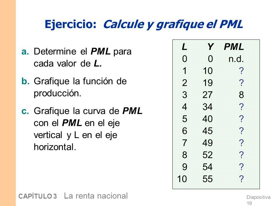 Ejercicio: Calcule y grafique el PML