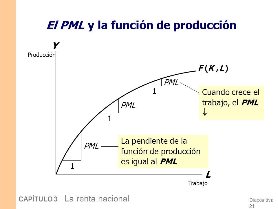 El PML y la función de producción