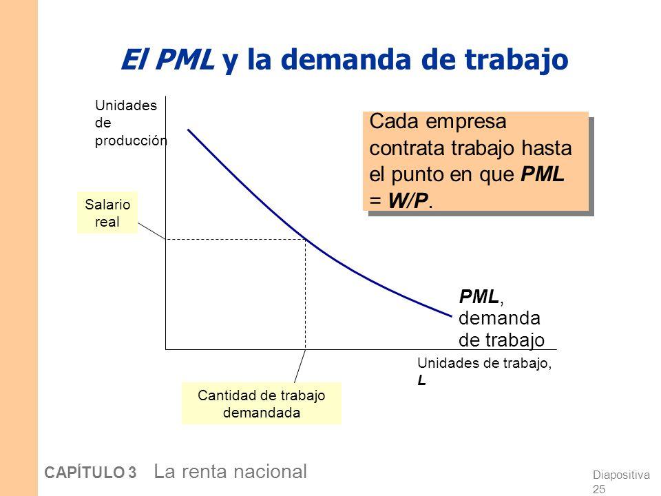 El PML y la demanda de trabajo