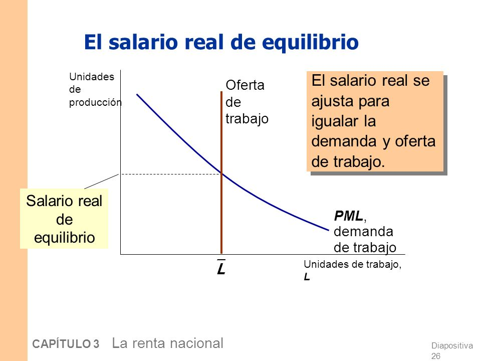 El salario real de equilibrio