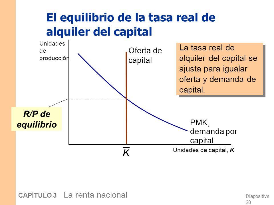 El equilibrio de la tasa real de alquiler del capital