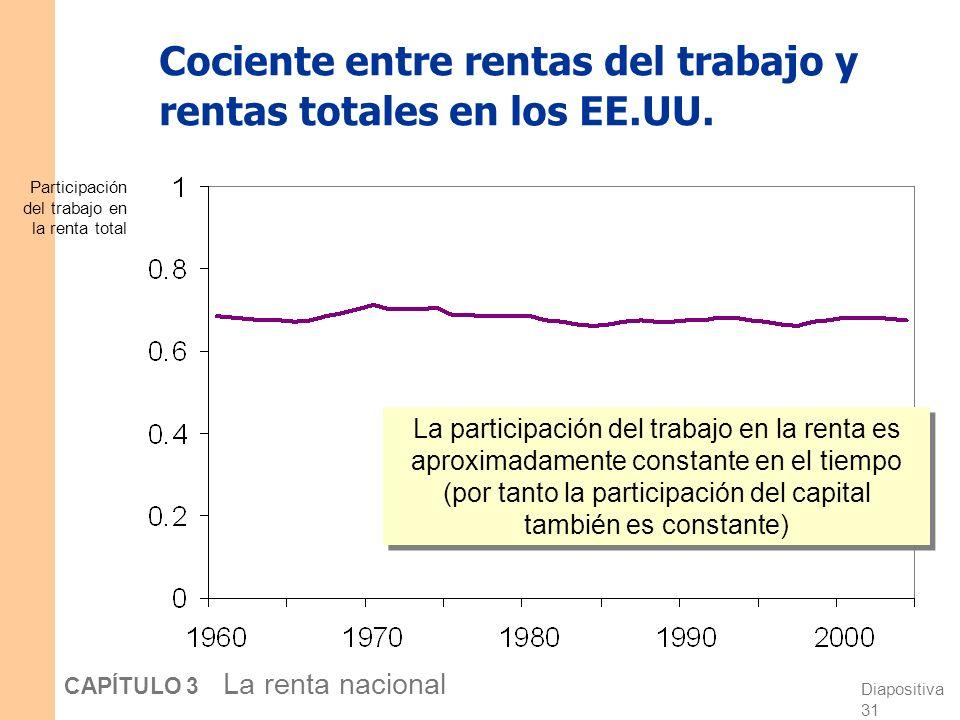 Cociente entre rentas del trabajo y rentas totales en los EE.UU.