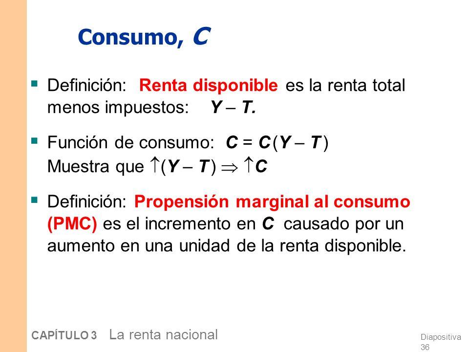 Consumo, C Definición: Renta disponible es la renta total menos impuestos: Y – T. Función de consumo: C = C (Y – T )
