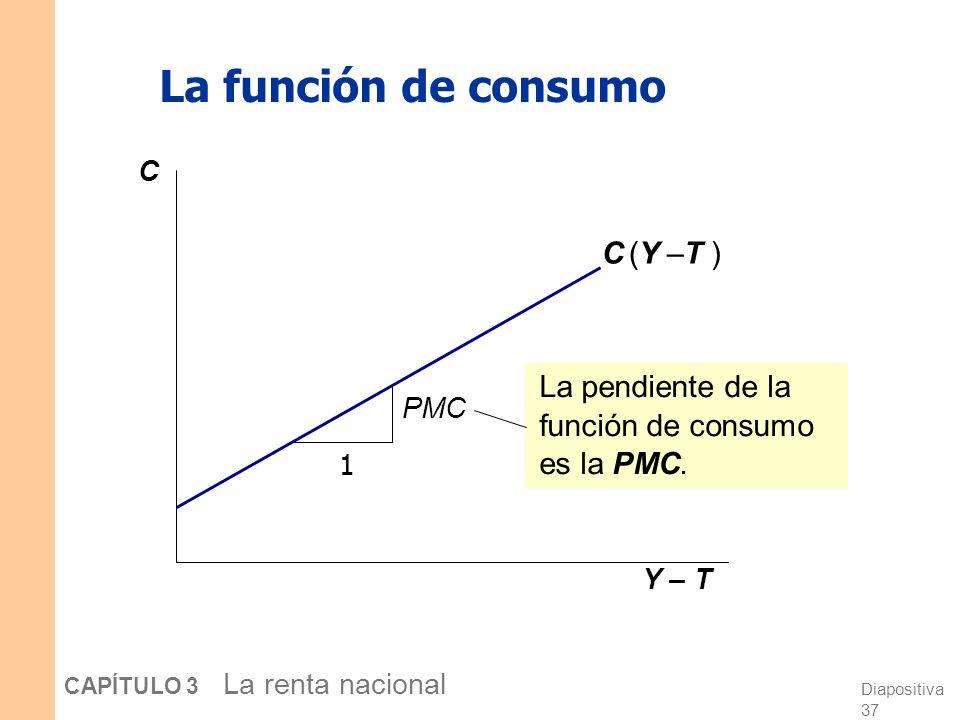 La función de consumo C (Y –T )