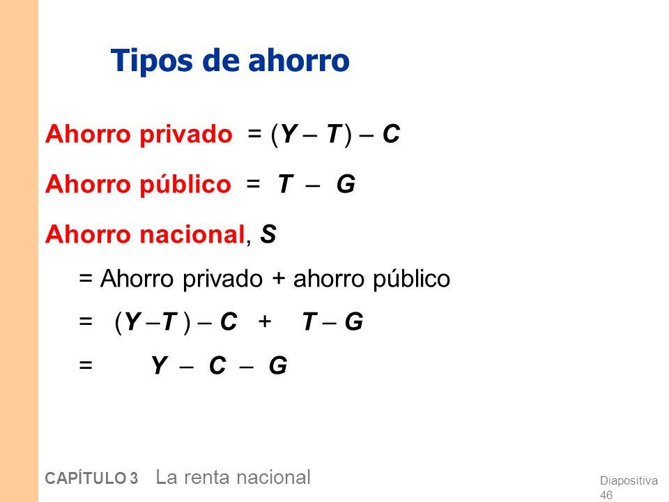 Tipos de ahorro Ahorro privado = (Y – T ) – C Ahorro público = T – G