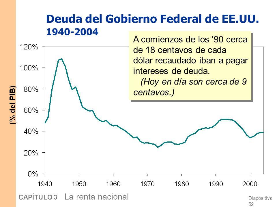 Deuda del Gobierno Federal de EE.UU. 1940-2004