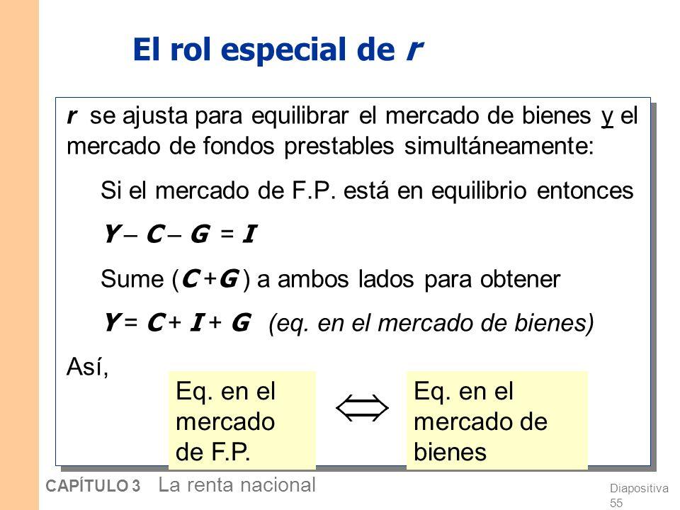 El rol especial de r Eq. en el mercado de F.P.