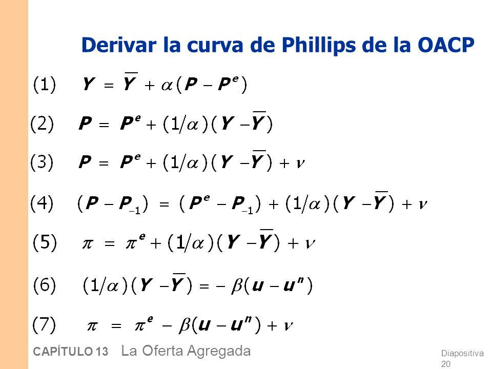 Derivar la curva de Phillips de la OACP