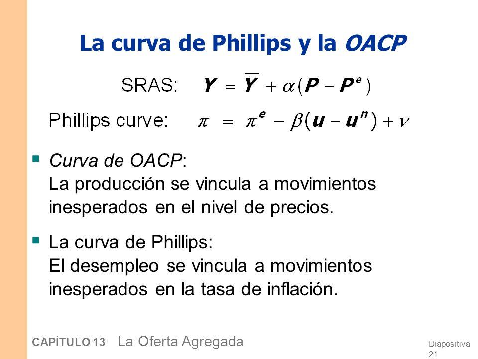 La curva de Phillips y la OACP
