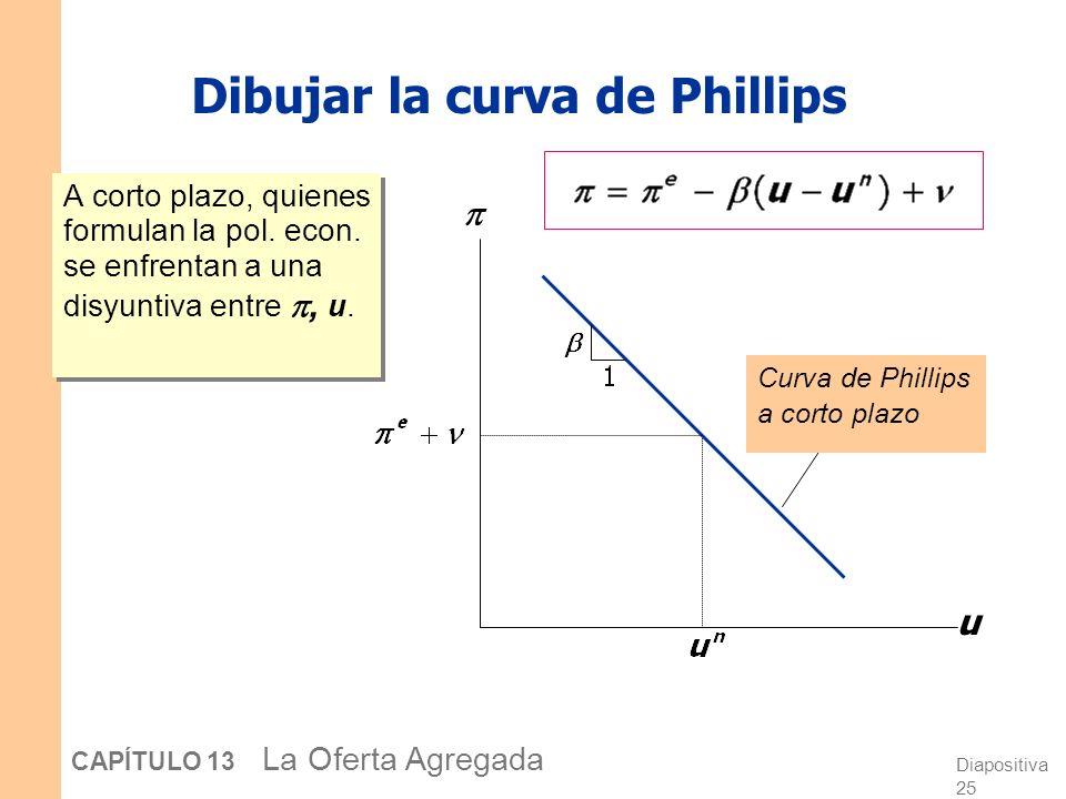 Dibujar la curva de Phillips