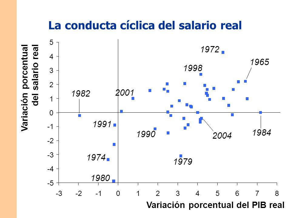 La conducta cíclica del salario real