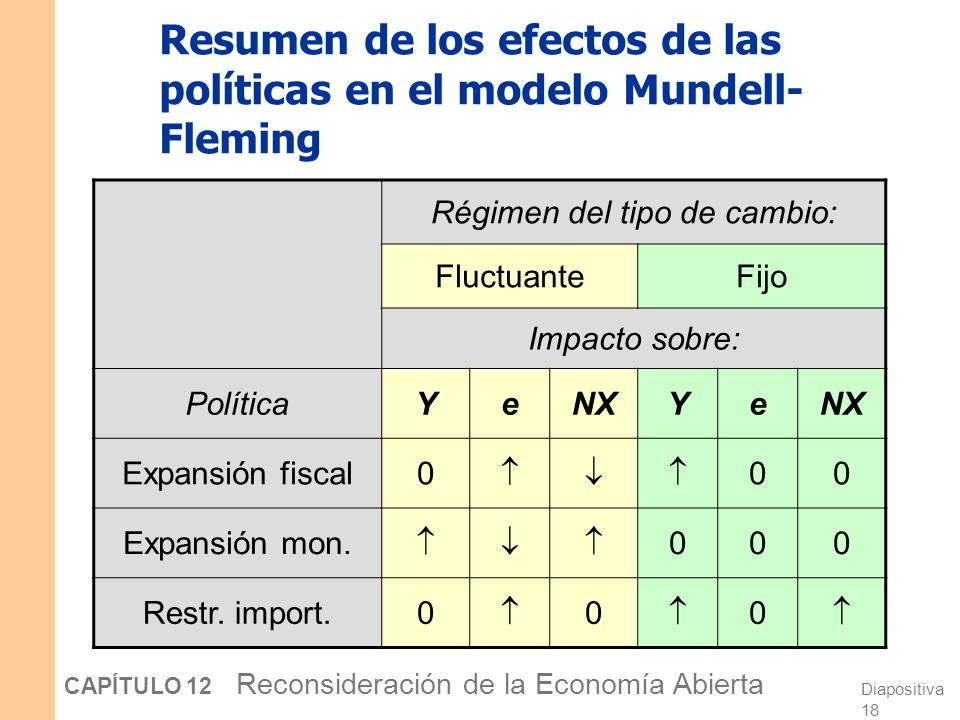 Resumen de los efectos de las políticas en el modelo Mundell-Fleming