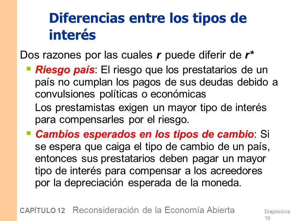 Diferencias entre los tipos de interés
