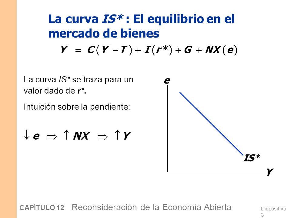 La curva IS* : El equilibrio en el mercado de bienes