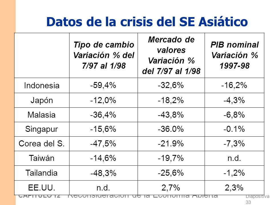 Datos de la crisis del SE Asiático