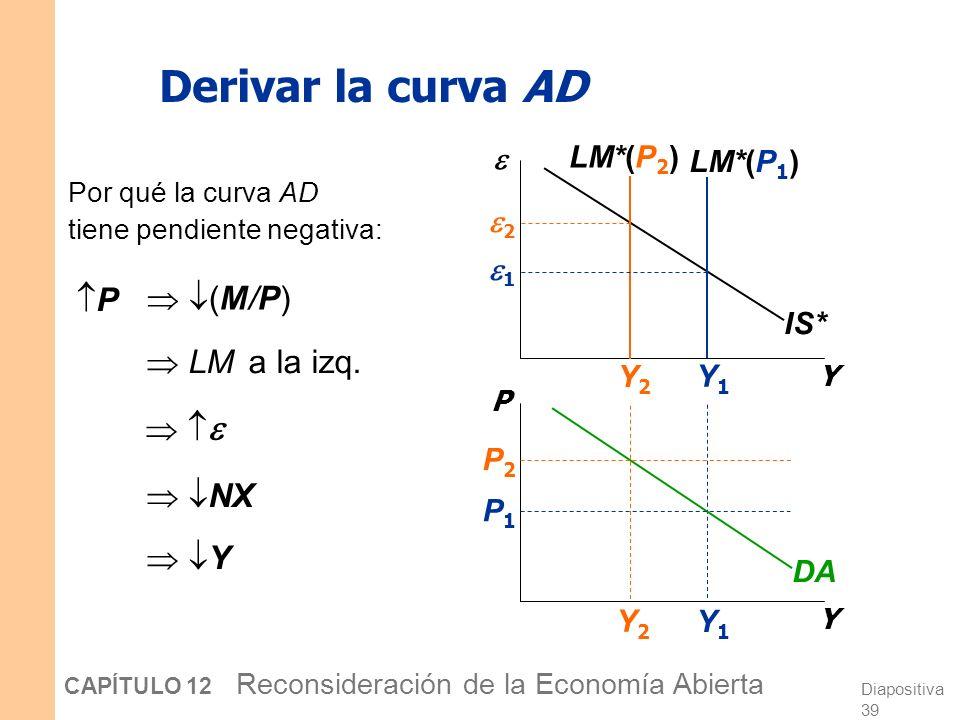 Derivar la curva AD P  (M/P)  LM a la izq.    NX  Y 2 1 