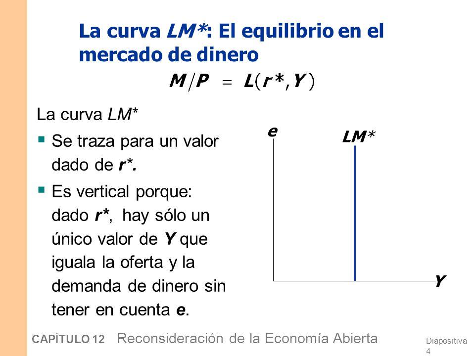 La curva LM*: El equilibrio en el mercado de dinero