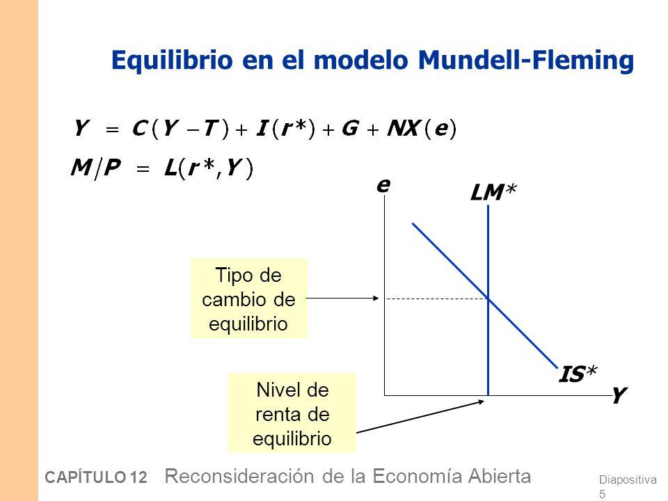 Equilibrio en el modelo Mundell-Fleming
