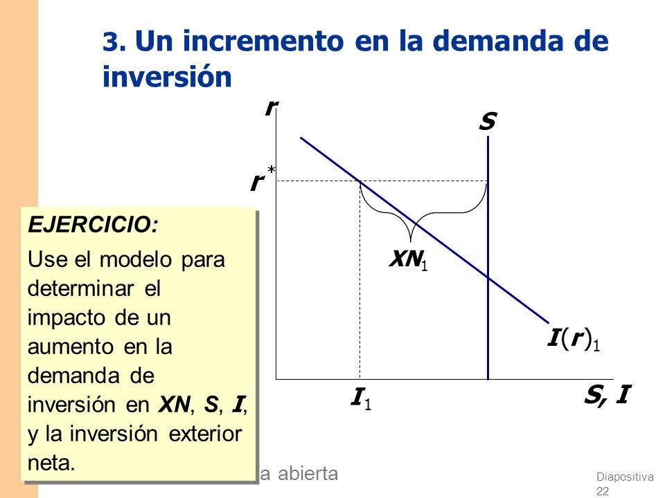 3. Un incremento en la demanda de inversión