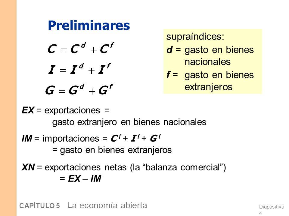 Preliminares supraíndices: d = gasto en bienes nacionales