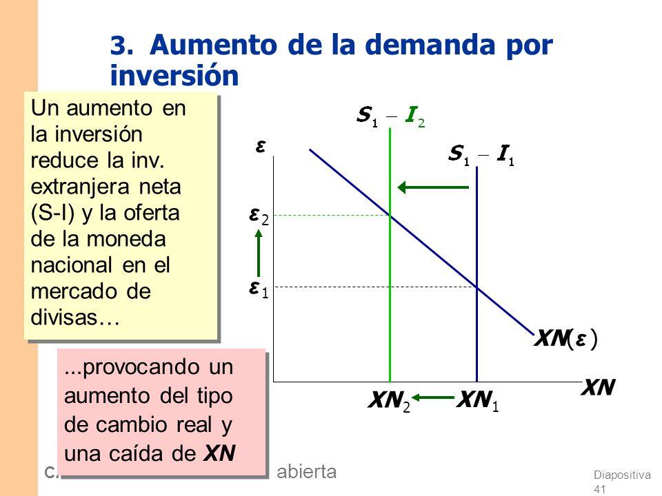 3. Aumento de la demanda por inversión