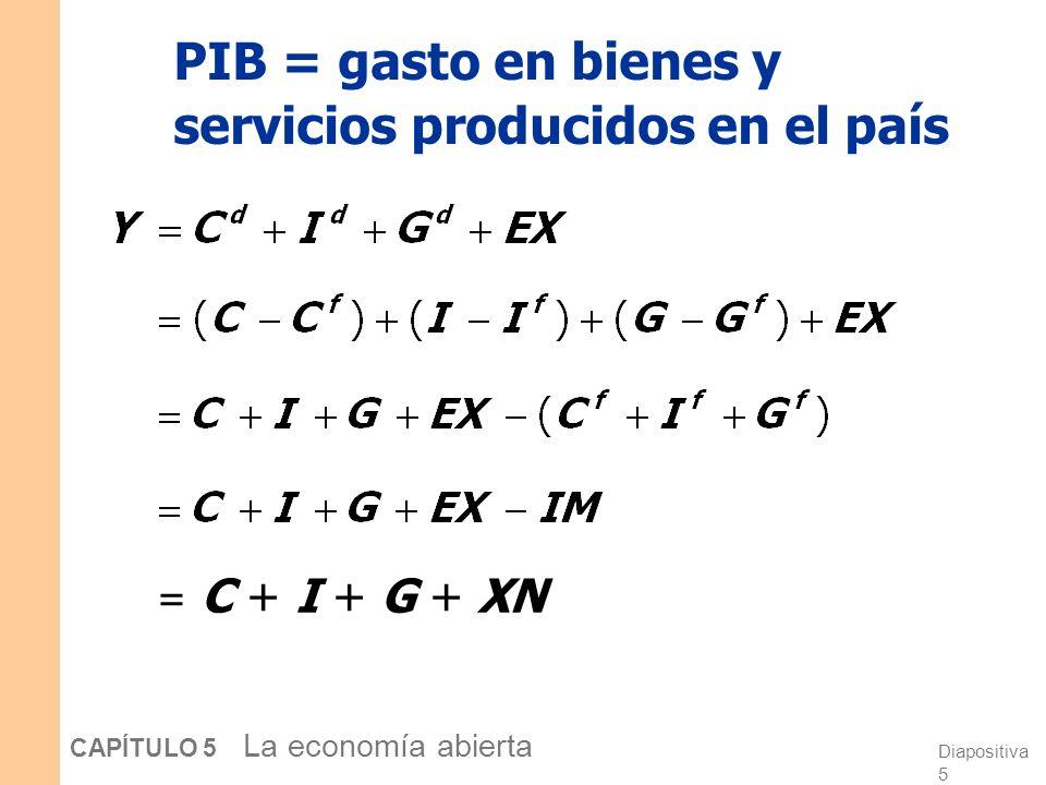 PIB = gasto en bienes y servicios producidos en el país
