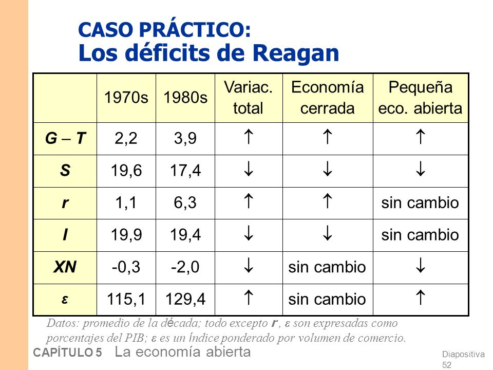 CASO PRÁCTICO: Los déficits de Reagan