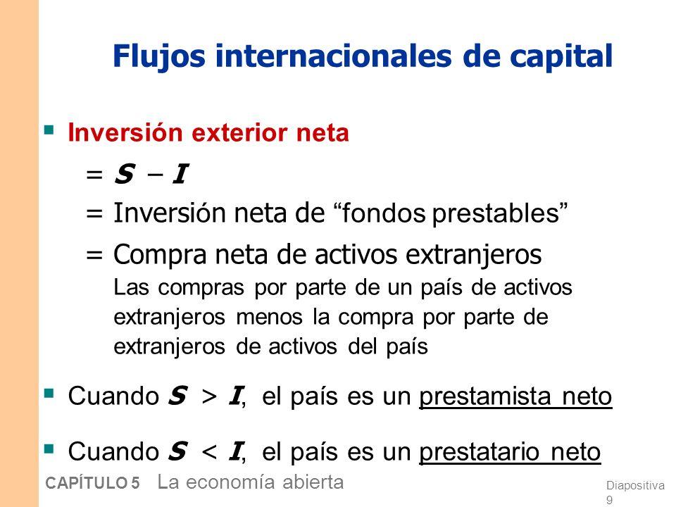 Flujos internacionales de capital