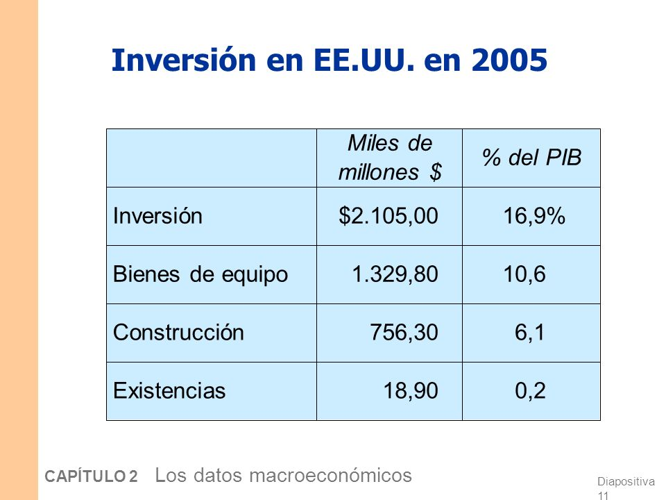 Inversión en EE.UU. en 2005 Existencias Construcción Bienes de equipo