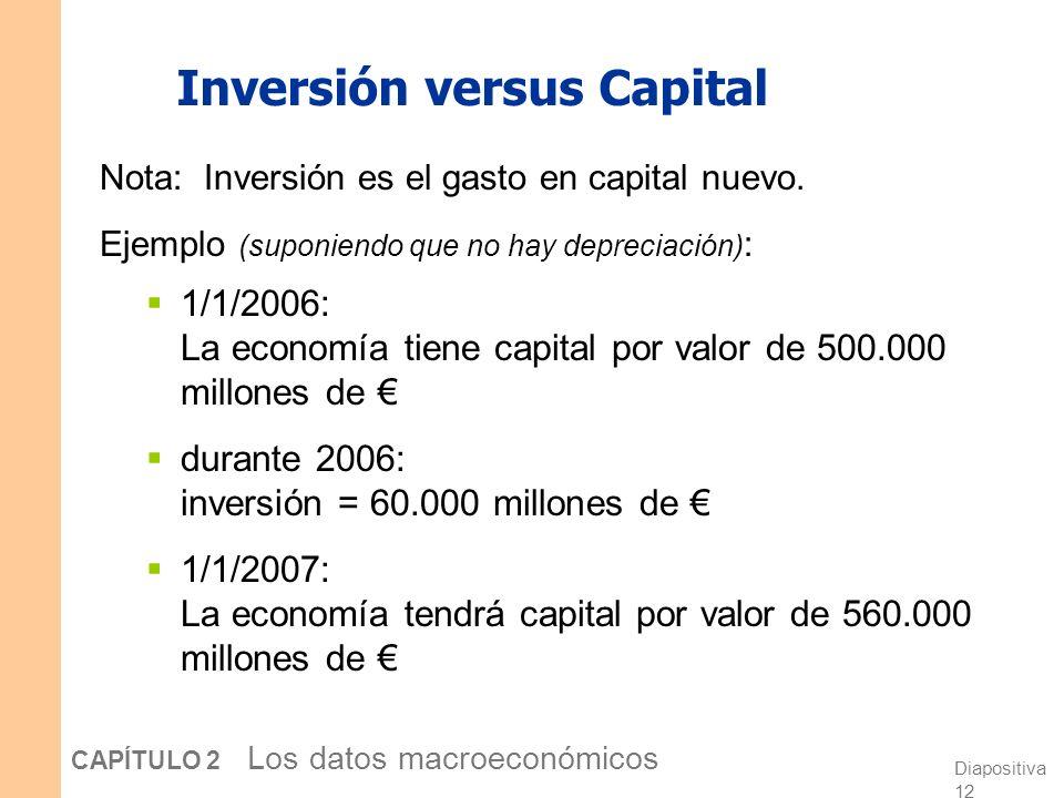 Inversión versus Capital
