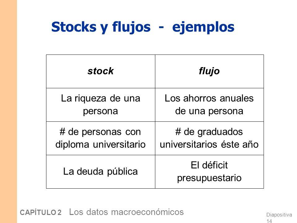 Stocks y flujos - ejemplos