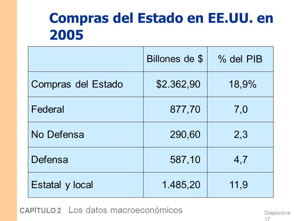Compras del Estado en EE.UU. en 2005