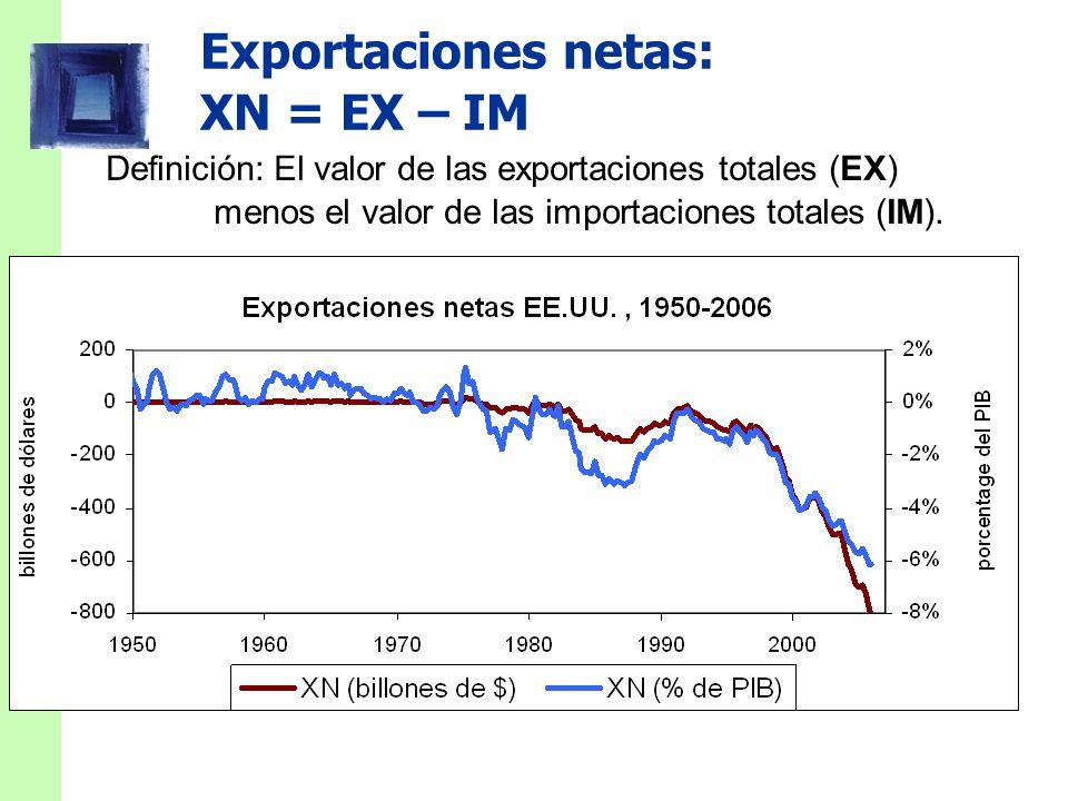 Exportaciones netas: XN = EX – IM