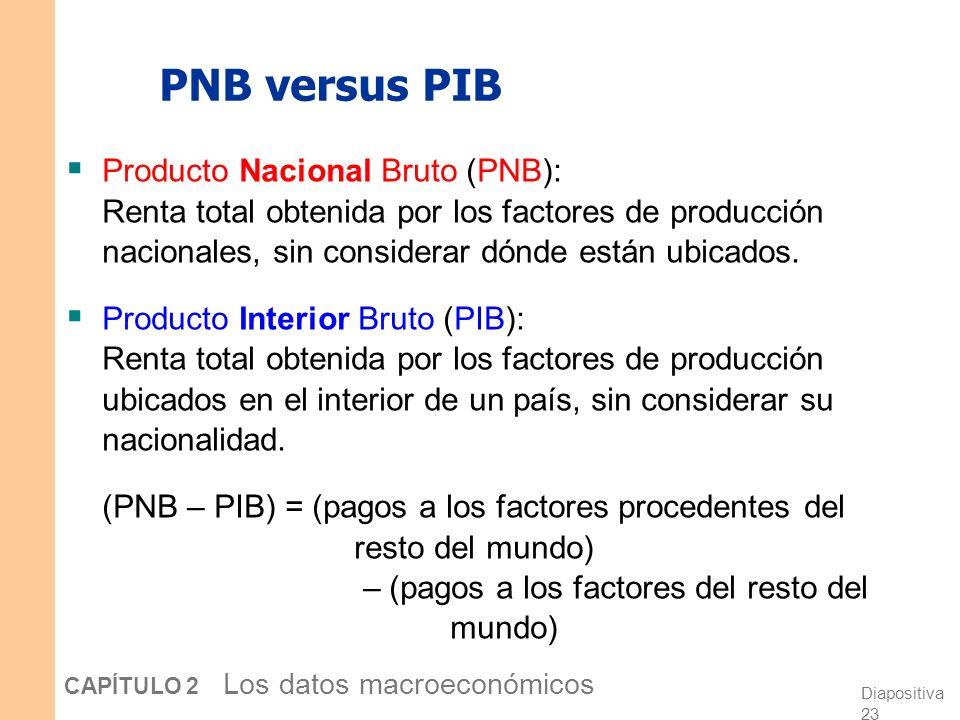 PNB versus PIB Producto Nacional Bruto (PNB): Renta total obtenida por los factores de producción nacionales, sin considerar dónde están ubicados.