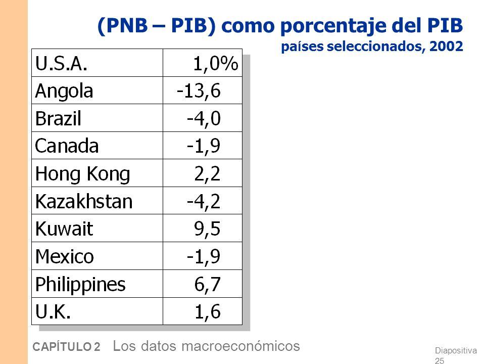 (PNB – PIB) como porcentaje del PIB países seleccionados, 2002