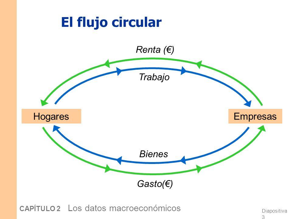 El flujo circular Hogares Empresas Renta (€) Trabajo Bienes Gasto(€)