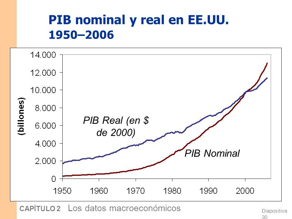 PIB nominal y real en EE.UU. 1950–2006