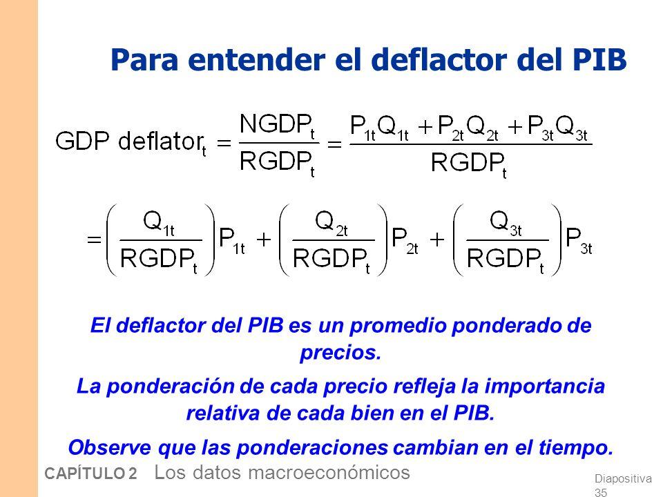 Para entender el deflactor del PIB
