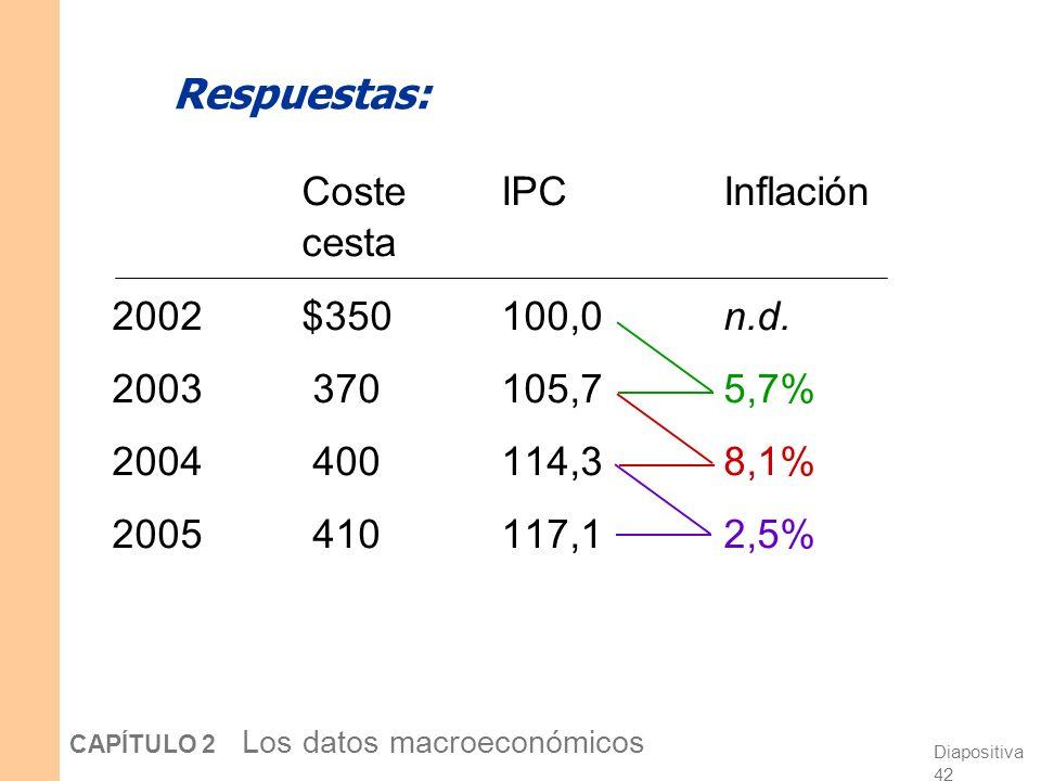 Respuestas: Coste IPC Inflación cesta 2002 $350 100,0 n.d.