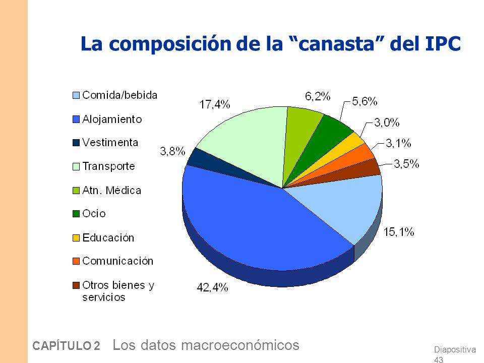 La composición de la canasta del IPC
