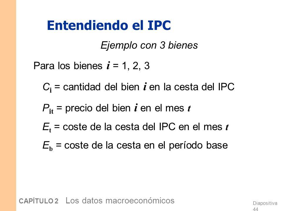 Entendiendo el IPC Ejemplo con 3 bienes Para los bienes i = 1, 2, 3