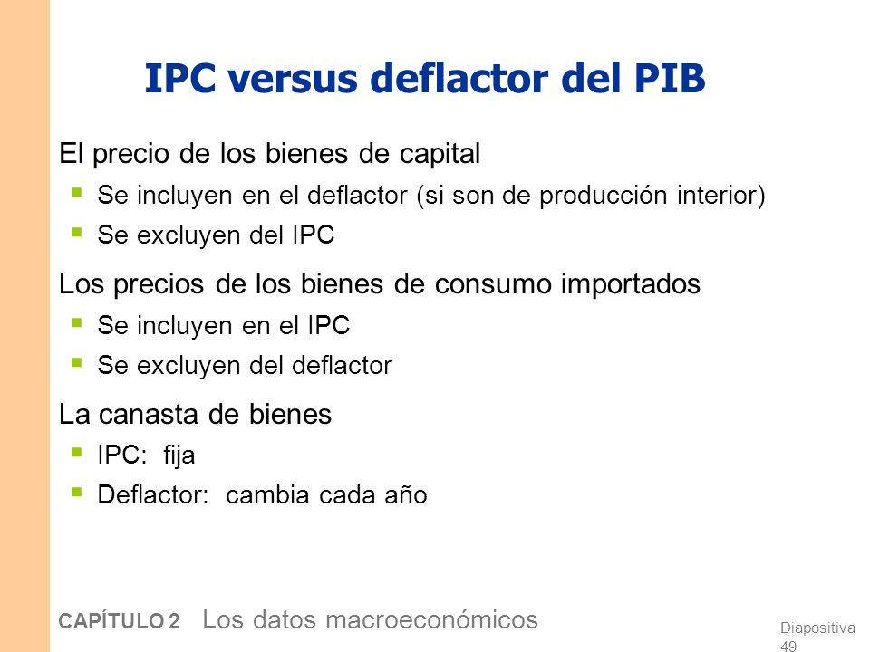 IPC versus deflactor del PIB