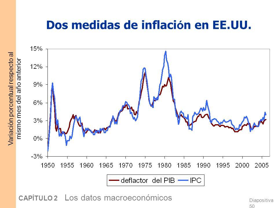 Dos medidas de inflación en EE.UU.