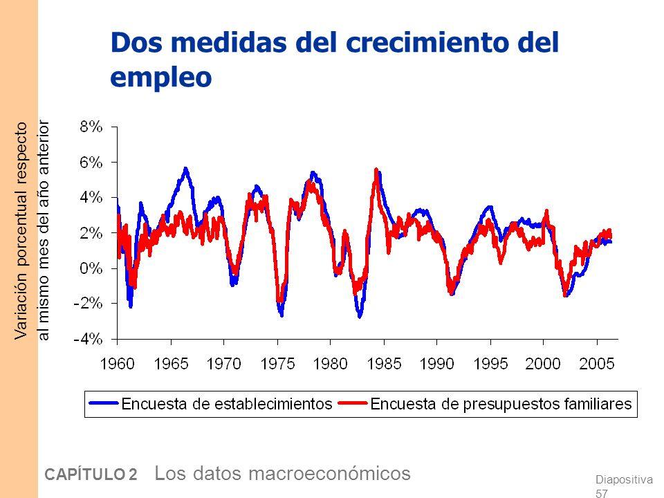 Dos medidas del crecimiento del empleo