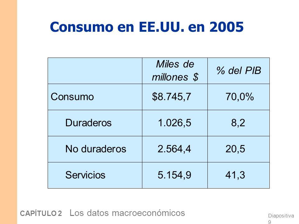 Consumo en EE.UU. en 2005 Servicios No duraderos Duraderos Consumo